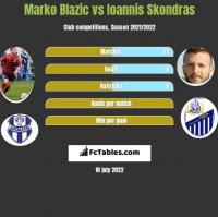 Marko Blazic vs Ioannis Skondras h2h player stats