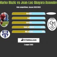 Marko Blazic vs Jean-Luc Gbayara Assoubre h2h player stats
