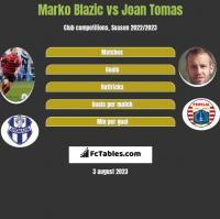Marko Blazic vs Joan Tomas h2h player stats
