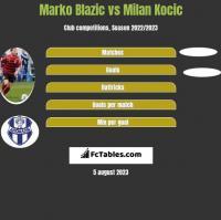 Marko Blazic vs Milan Kocic h2h player stats