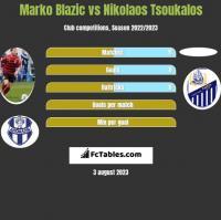 Marko Blazic vs Nikolaos Tsoukalos h2h player stats