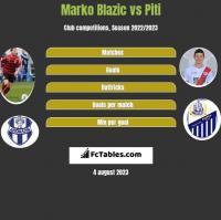 Marko Blazic vs Piti h2h player stats
