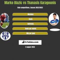 Marko Blazic vs Thanasis Karagounis h2h player stats