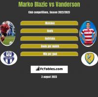 Marko Blazic vs Vanderson h2h player stats