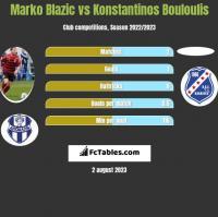 Marko Blazic vs Konstantinos Bouloulis h2h player stats