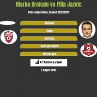 Marko Brekalo vs Filip Jazvic h2h player stats