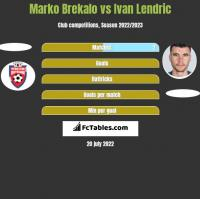 Marko Brekalo vs Ivan Lendric h2h player stats