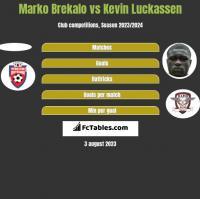 Marko Brekalo vs Kevin Luckassen h2h player stats