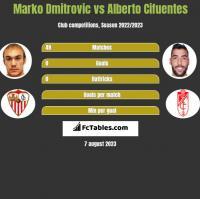 Marko Dmitrovic vs Alberto Cifuentes h2h player stats