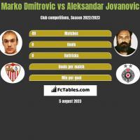 Marko Dmitrovic vs Aleksandar Jovanovic h2h player stats