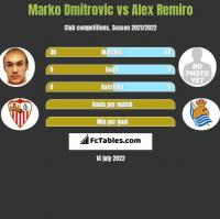 Marko Dmitrovic vs Alex Remiro h2h player stats