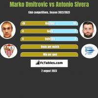 Marko Dmitrovic vs Antonio Sivera h2h player stats