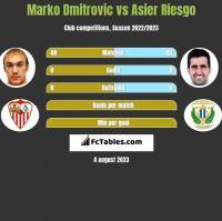 Marko Dmitrovic vs Asier Riesgo h2h player stats
