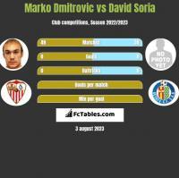 Marko Dmitrovic vs David Soria h2h player stats