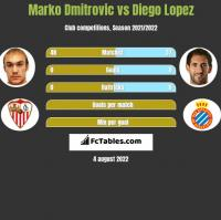 Marko Dmitrovic vs Diego Lopez h2h player stats