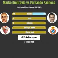 Marko Dmitrovic vs Fernando Pacheco h2h player stats