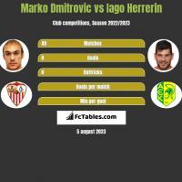 Marko Dmitrovic vs Iago Herrerin h2h player stats