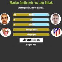 Marko Dmitrovic vs Jan Oblak h2h player stats