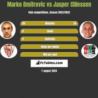 Marko Dmitrovic vs Jasper Cillessen h2h player stats