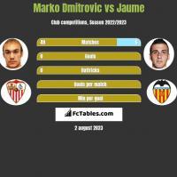 Marko Dmitrovic vs Jaume h2h player stats