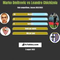 Marko Dmitrovic vs Leandro Chichizola h2h player stats
