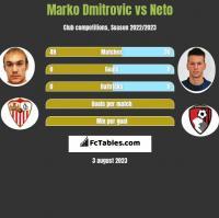 Marko Dmitrovic vs Neto h2h player stats