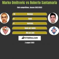 Marko Dmitrovic vs Roberto Santamaria h2h player stats