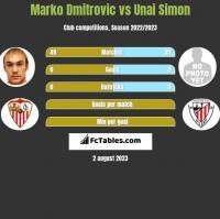 Marko Dmitrovic vs Unai Simon h2h player stats