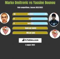 Marko Dmitrovic vs Yassine Bounou h2h player stats