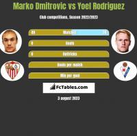 Marko Dmitrovic vs Yoel Rodriguez h2h player stats