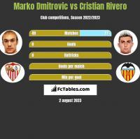 Marko Dmitrovic vs Cristian Rivero h2h player stats