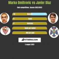 Marko Dmitrovic vs Javier Diaz h2h player stats