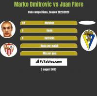 Marko Dmitrovic vs Juan Flere h2h player stats