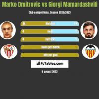 Marko Dmitrovic vs Giorgi Mamardashvili h2h player stats