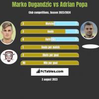 Marko Dugandzic vs Adrian Popa h2h player stats