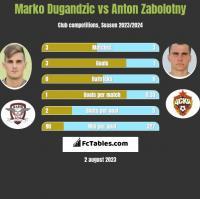 Marko Dugandzic vs Anton Zabolotny h2h player stats