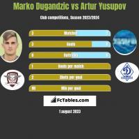 Marko Dugandzic vs Artur Yusupov h2h player stats