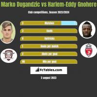 Marko Dugandzic vs Harlem-Eddy Gnohere h2h player stats