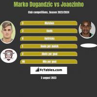 Marko Dugandzic vs Joaozinho h2h player stats
