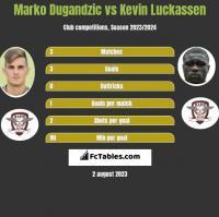 Marko Dugandzic vs Kevin Luckassen h2h player stats