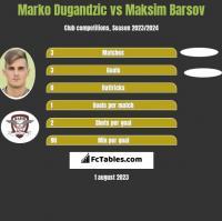 Marko Dugandzic vs Maksim Barsov h2h player stats