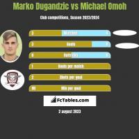Marko Dugandzic vs Michael Omoh h2h player stats