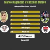Marko Dugandzic vs Reziuan Mirzov h2h player stats