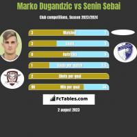 Marko Dugandzic vs Senin Sebai h2h player stats