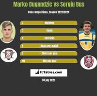Marko Dugandzic vs Sergiu Bus h2h player stats