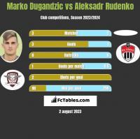 Marko Dugandzic vs Aleksadr Rudenko h2h player stats