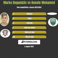 Marko Dugandzic vs Konate Mohamed h2h player stats