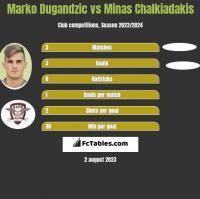 Marko Dugandzic vs Minas Chalkiadakis h2h player stats
