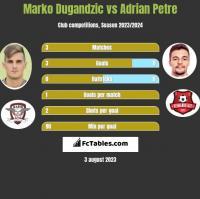 Marko Dugandzic vs Adrian Petre h2h player stats