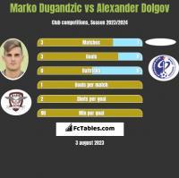 Marko Dugandzic vs Alexander Dolgov h2h player stats